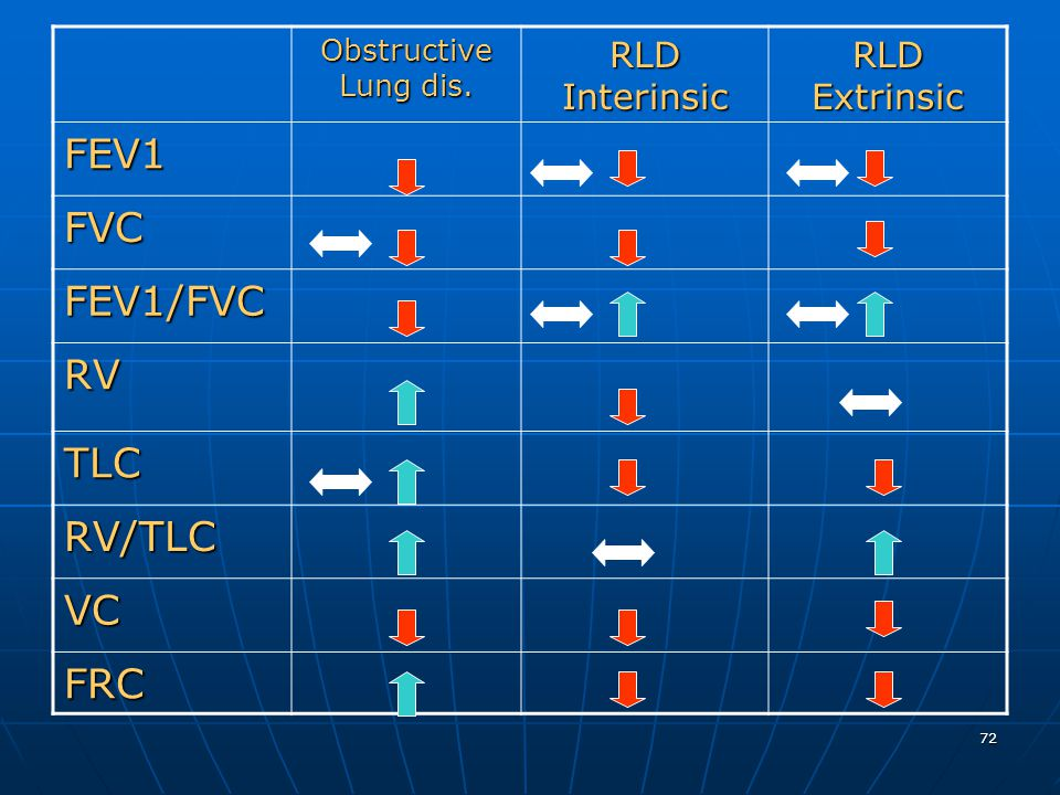 FEV1 FVC FEV1/FVC RV TLC RV/TLC VC FRC RLD Extrinsic RLD Interinsic