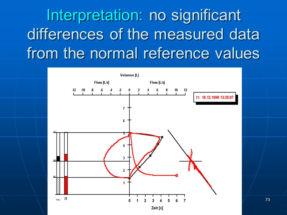Interpretation: no significant differences of the measured data from the normal reference values