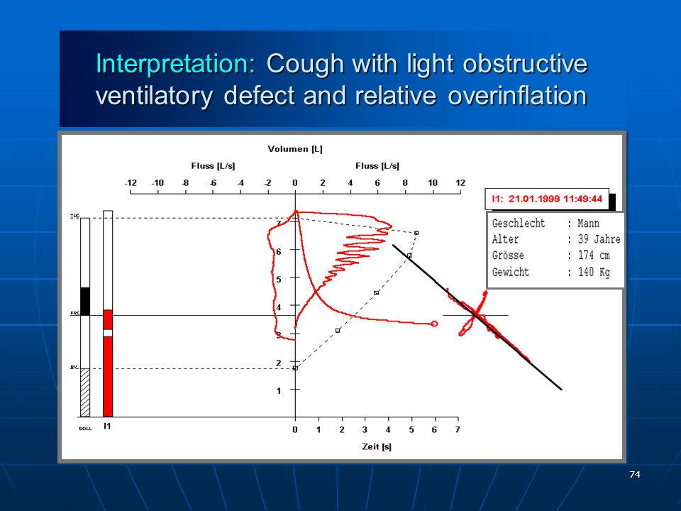 Interpretation: Cough with light obstructive ventilatory defect and relative overinflation
