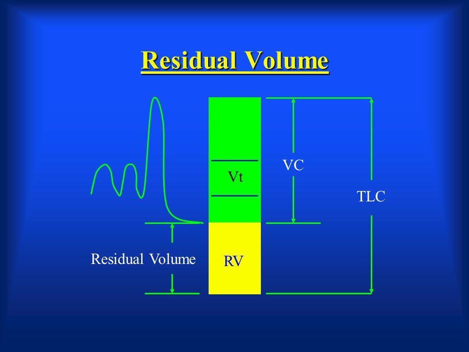 Residual Volume VC Vt TLC Residual Volume RV