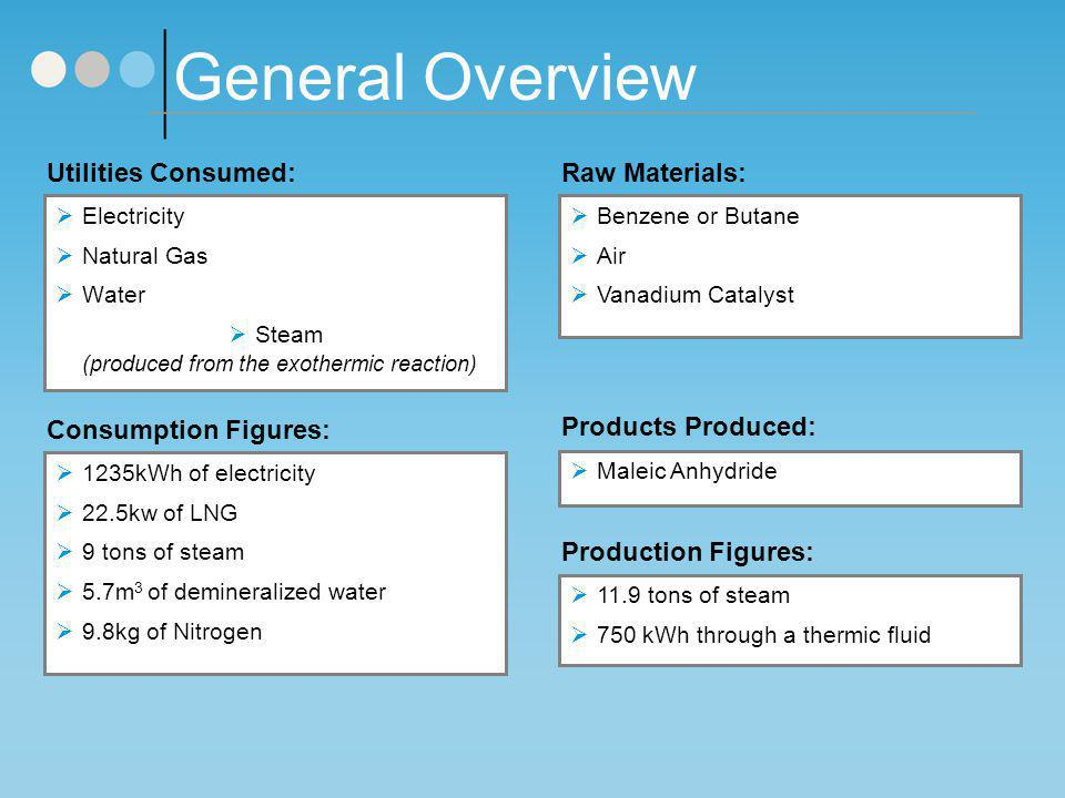 General Overview Utilities Consumed: Raw Materials:
