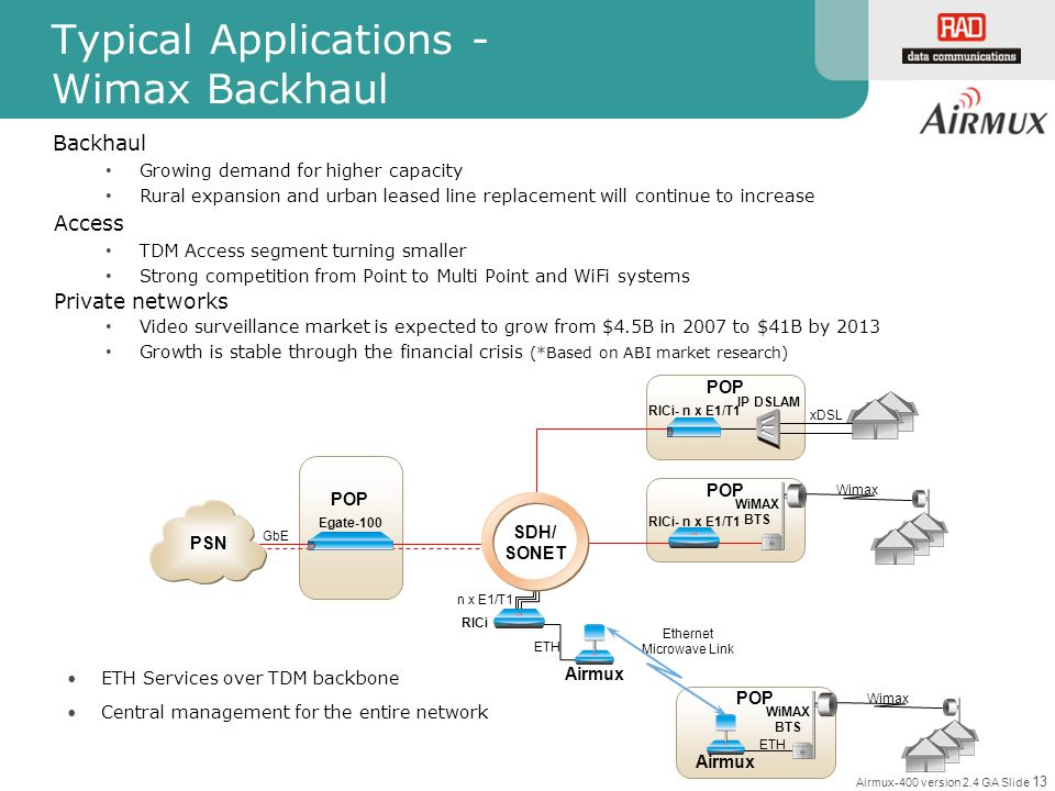 Typical Applications - Wimax Backhaul