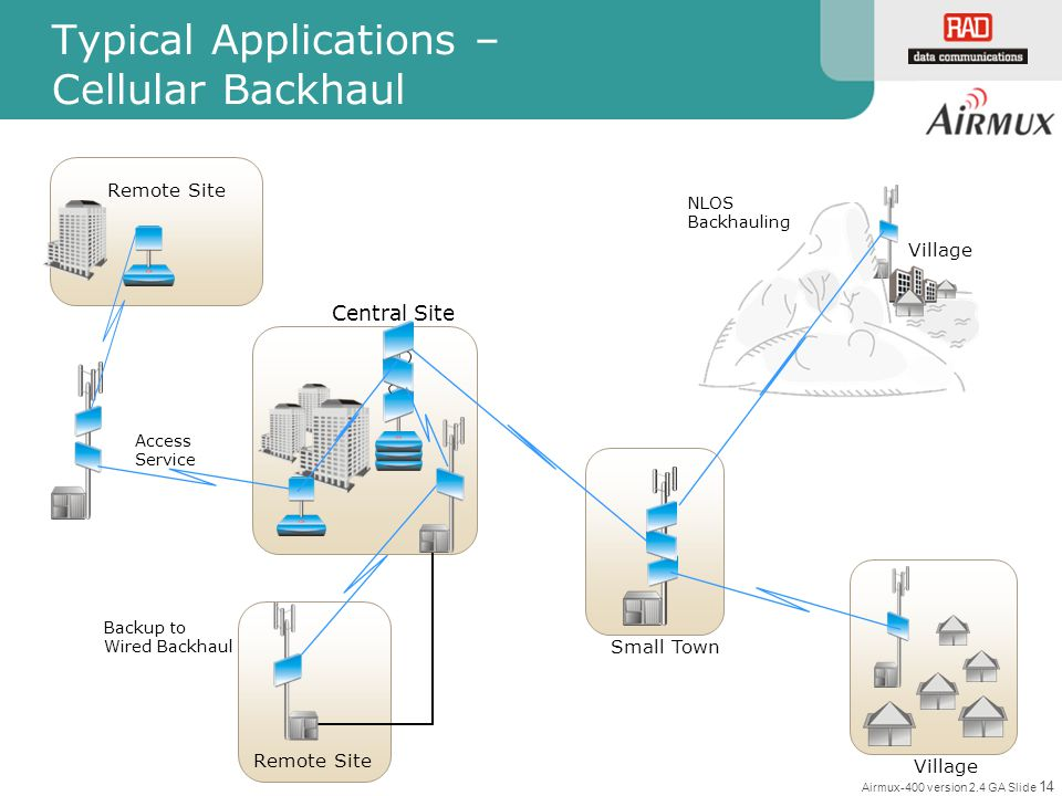 Typical Applications – Cellular Backhaul