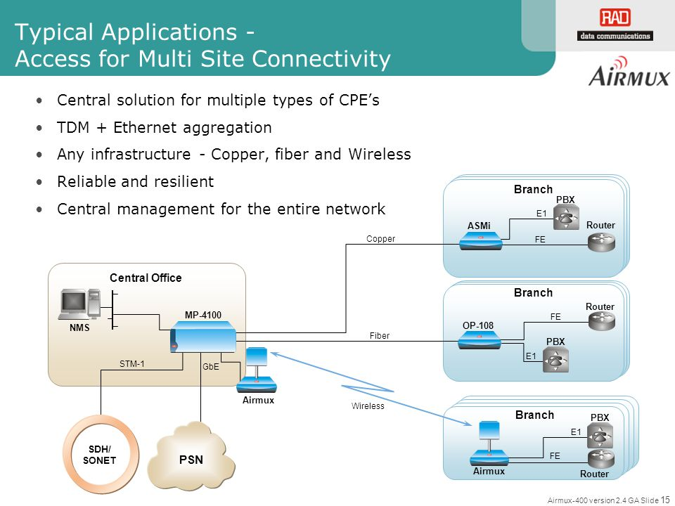 Typical Applications - Access for Multi Site Connectivity