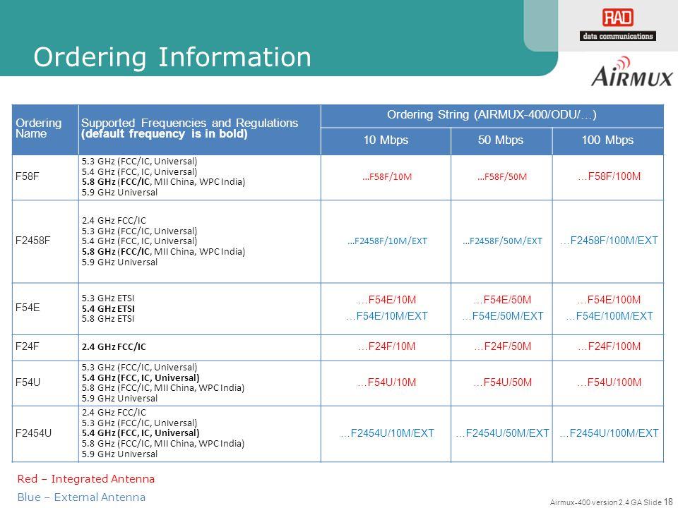 Ordering String (AIRMUX-400/ODU/…)