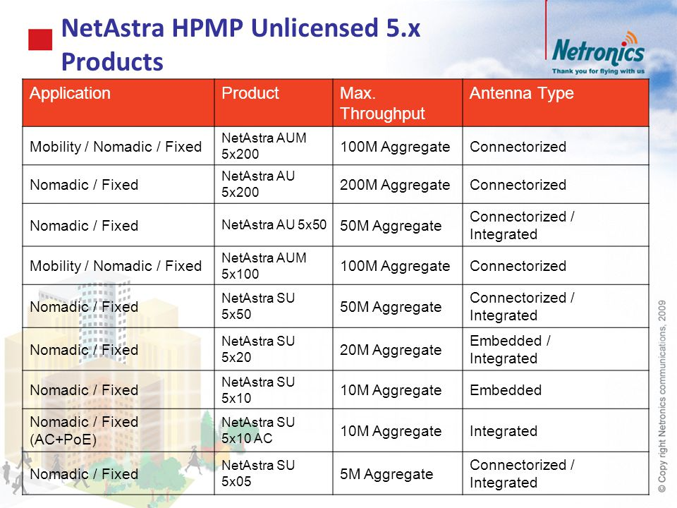 NetAstra HPMP Unlicensed 5.x Products