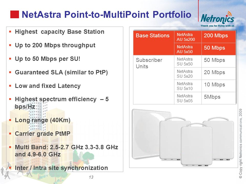 NetAstra Point-to-MultiPoint Portfolio