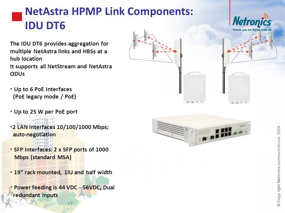 NetAstra HPMP Link Components: IDU DT6