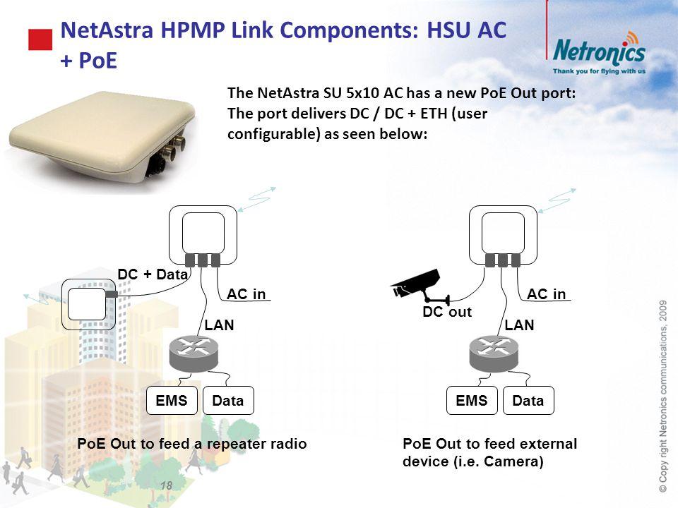 NetAstra HPMP Link Components: HSU AC + PoE