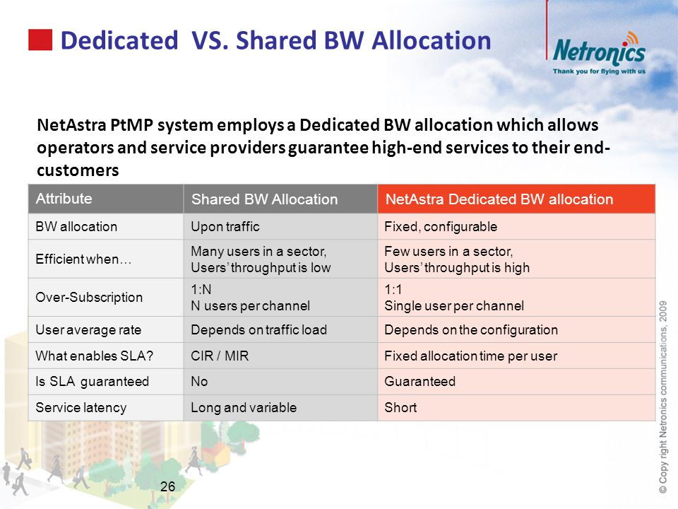 Dedicated VS. Shared BW Allocation