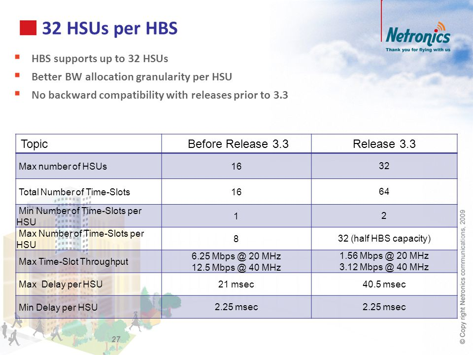 32 HSUs per HBS HBS supports up to 32 HSUs