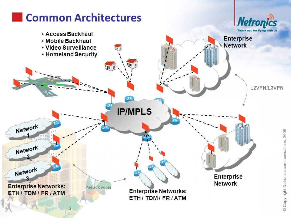Common Architectures IP/MPLS Access Backhaul Mobile Backhaul