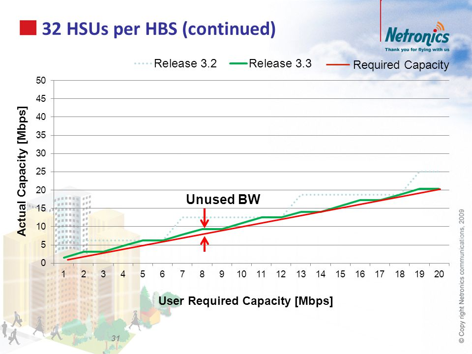 32 HSUs per HBS (continued)