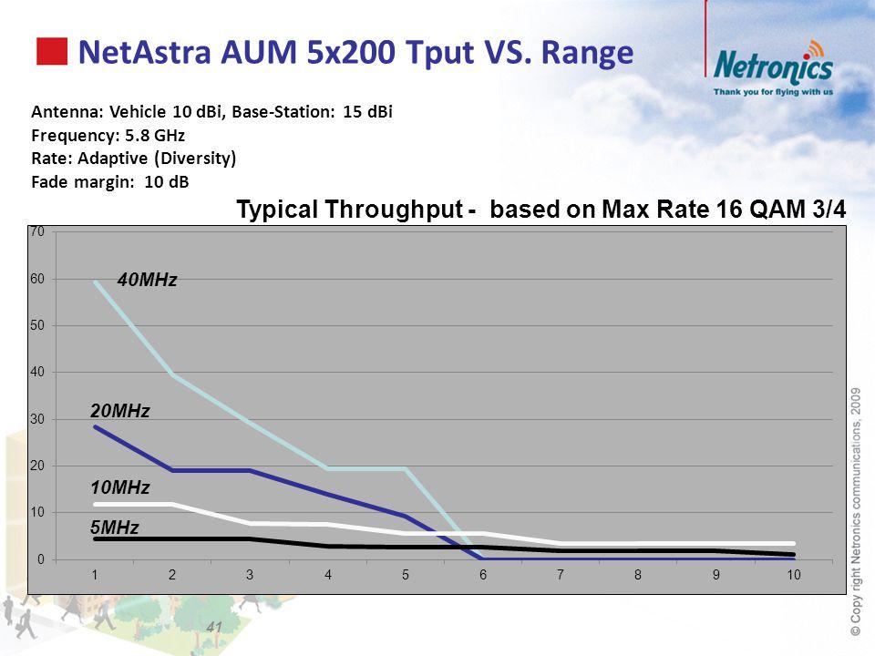 NetAstra AUM 5x200 Tput VS. Range