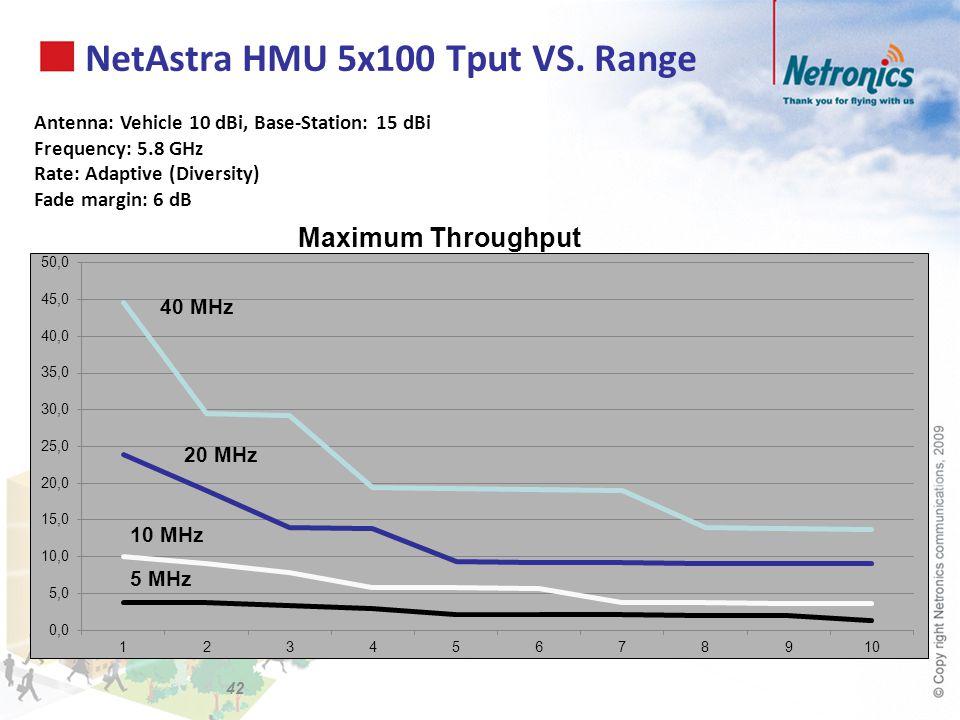 NetAstra HMU 5x100 Tput VS. Range