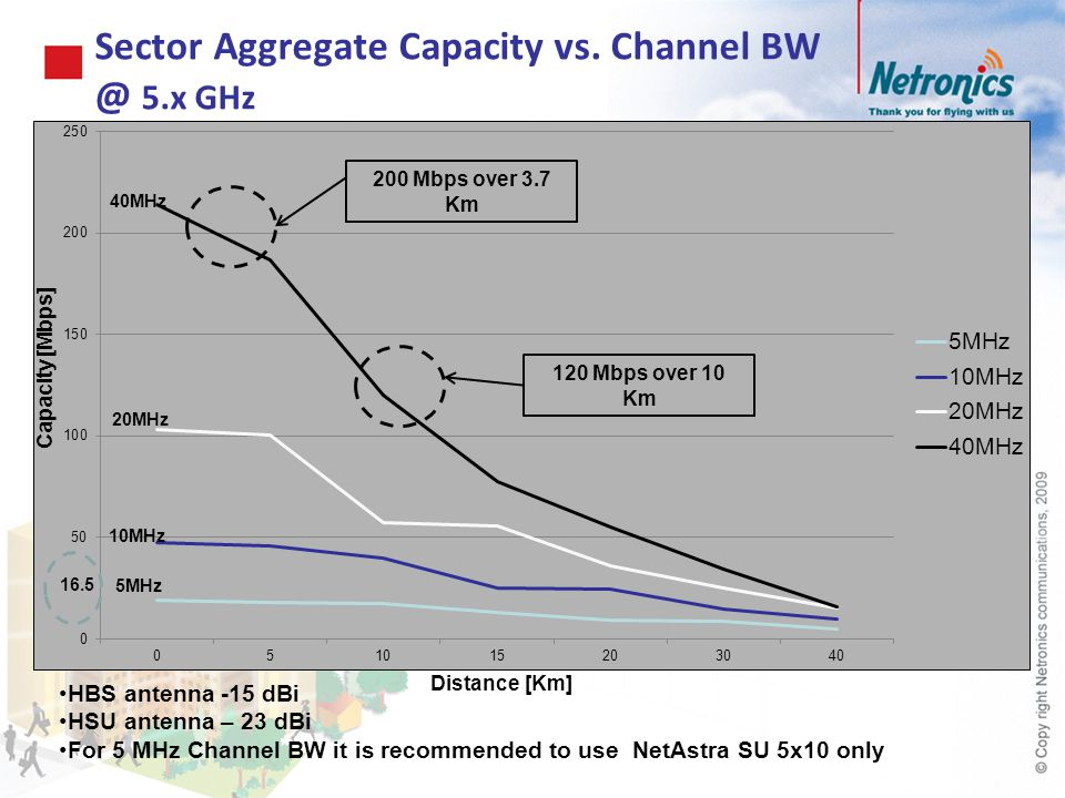 Sector Aggregate Capacity vs. Channel 5.x GHz