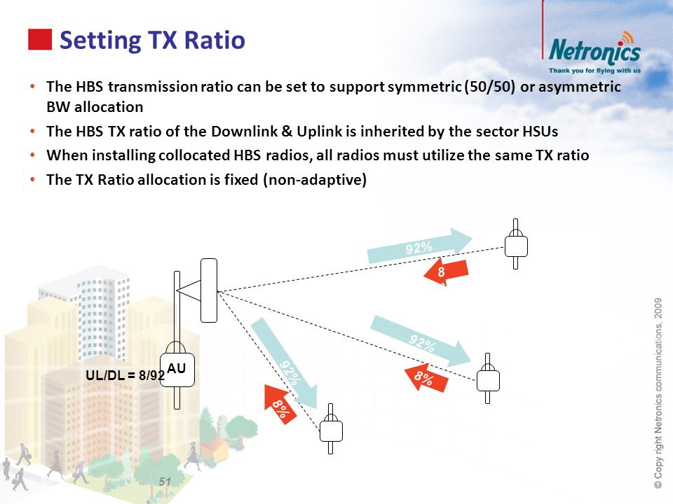 Setting TX Ratio The HBS transmission ratio can be set to support symmetric (50/50) or asymmetric BW allocation.