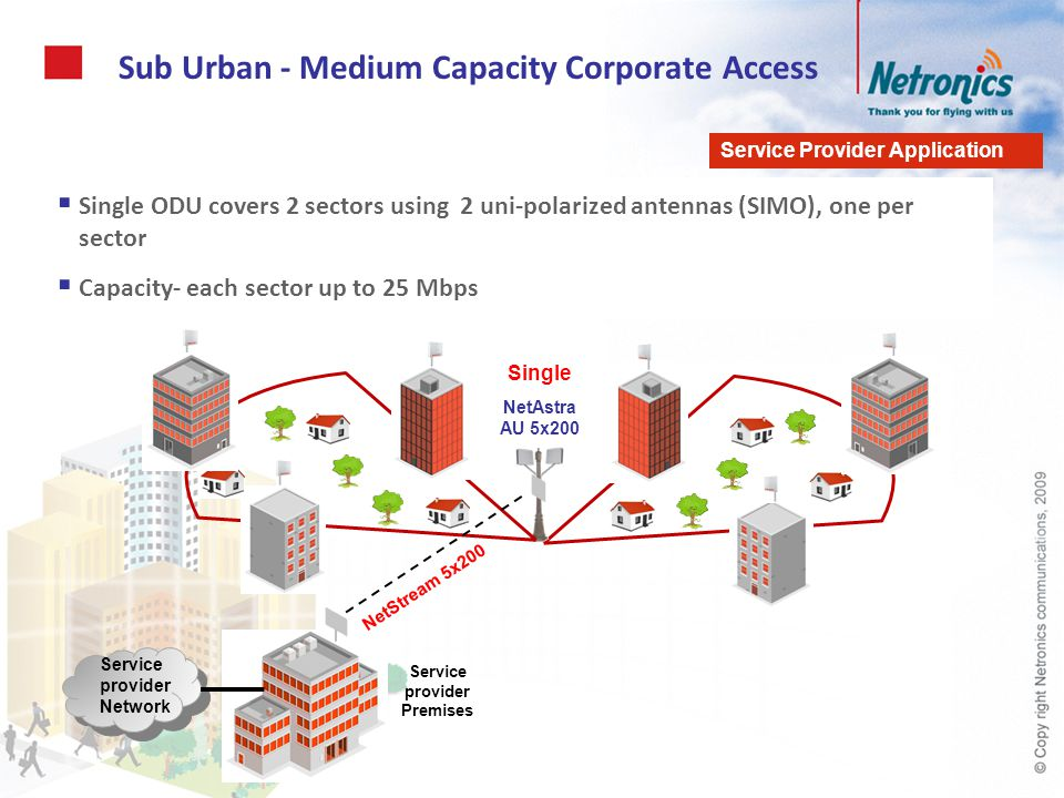 Sub Urban - Medium Capacity Corporate Access