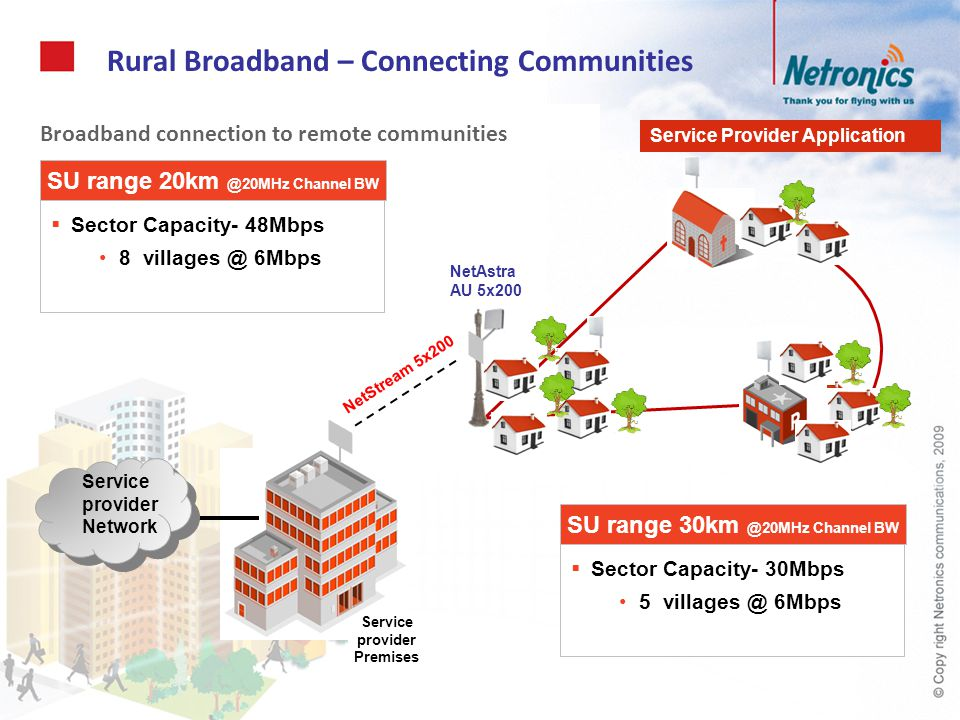 Rural Broadband – Connecting Communities