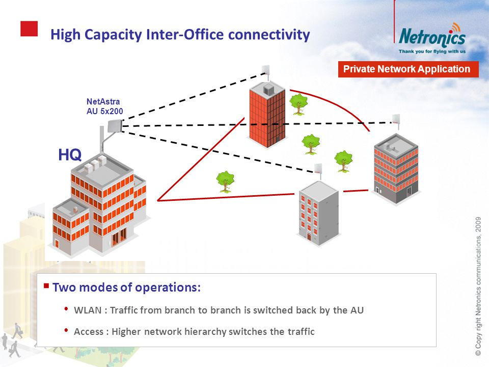 High Capacity Inter-Office connectivity