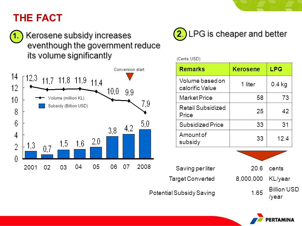 THE FACT 2. LPG is cheaper and better