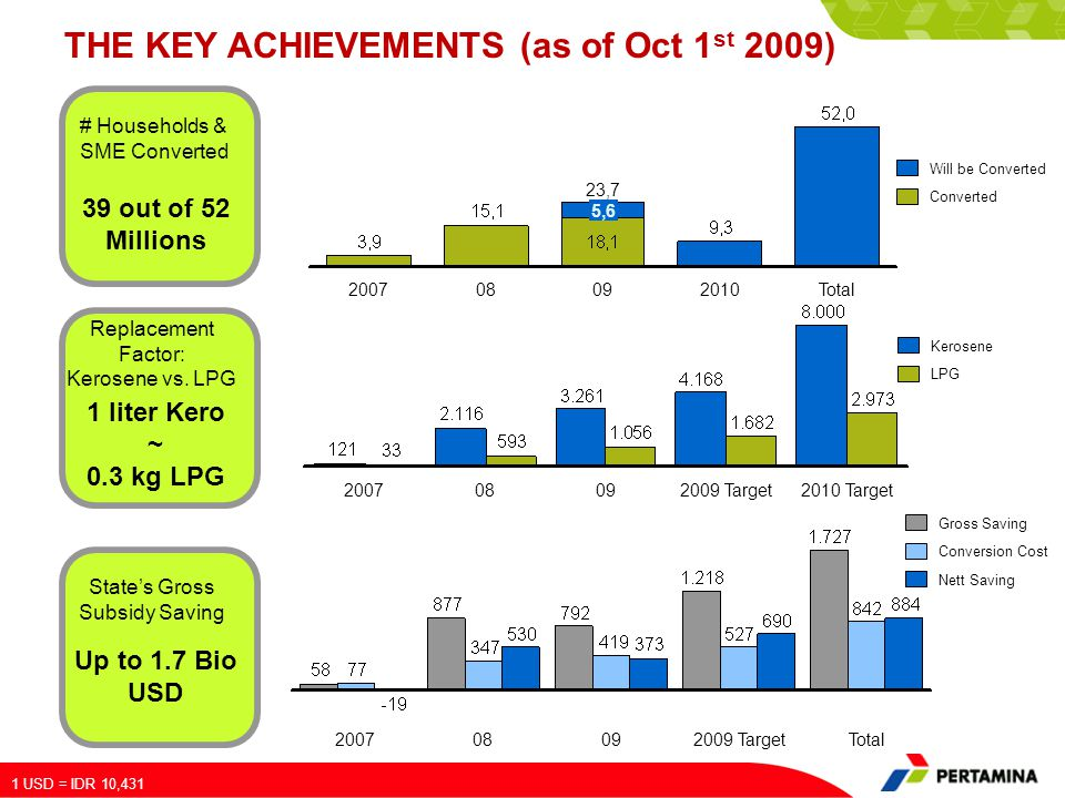 THE KEY ACHIEVEMENTS (as of Oct 1st 2009)
