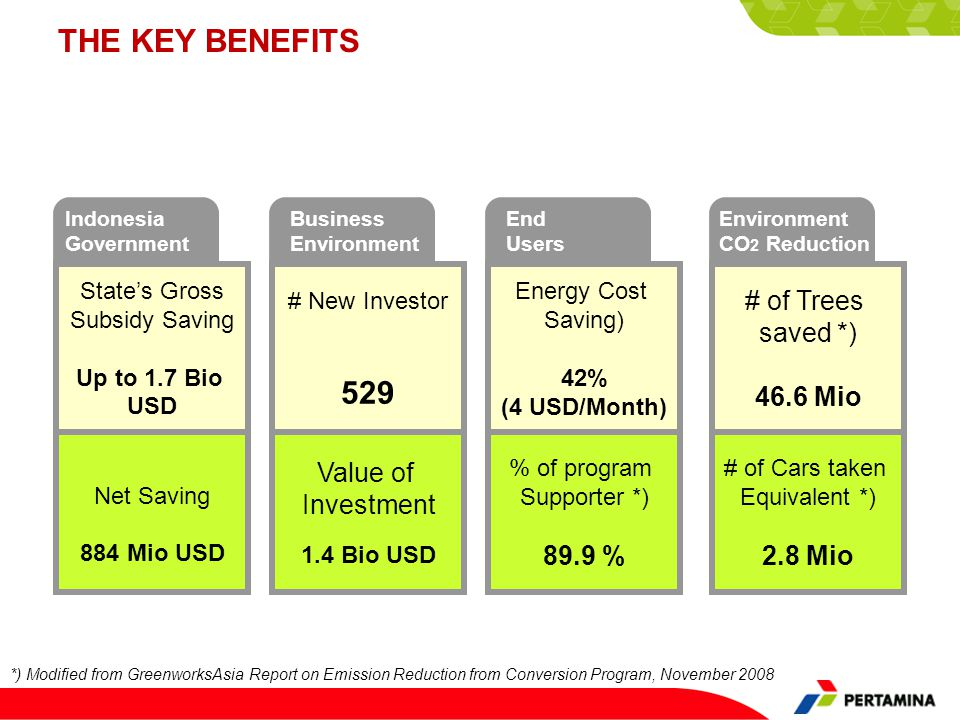 THE KEY BENEFITS 529 # of Trees saved *) 46.6 Mio Value of Investment