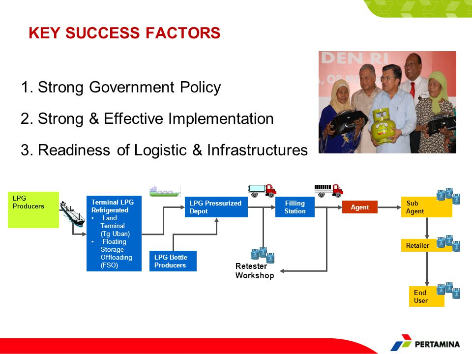 1. Strong Government Policy
