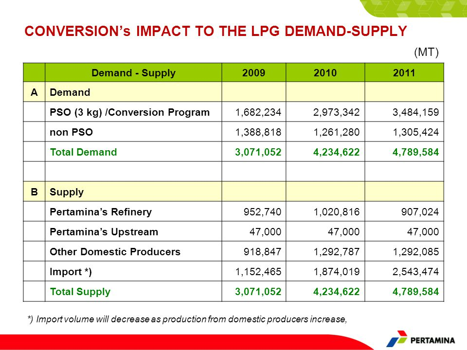 CONVERSION's IMPACT TO THE LPG DEMAND-SUPPLY