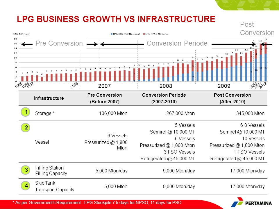 LPG BUSINESS GROWTH vs INFRASTRUCTURE