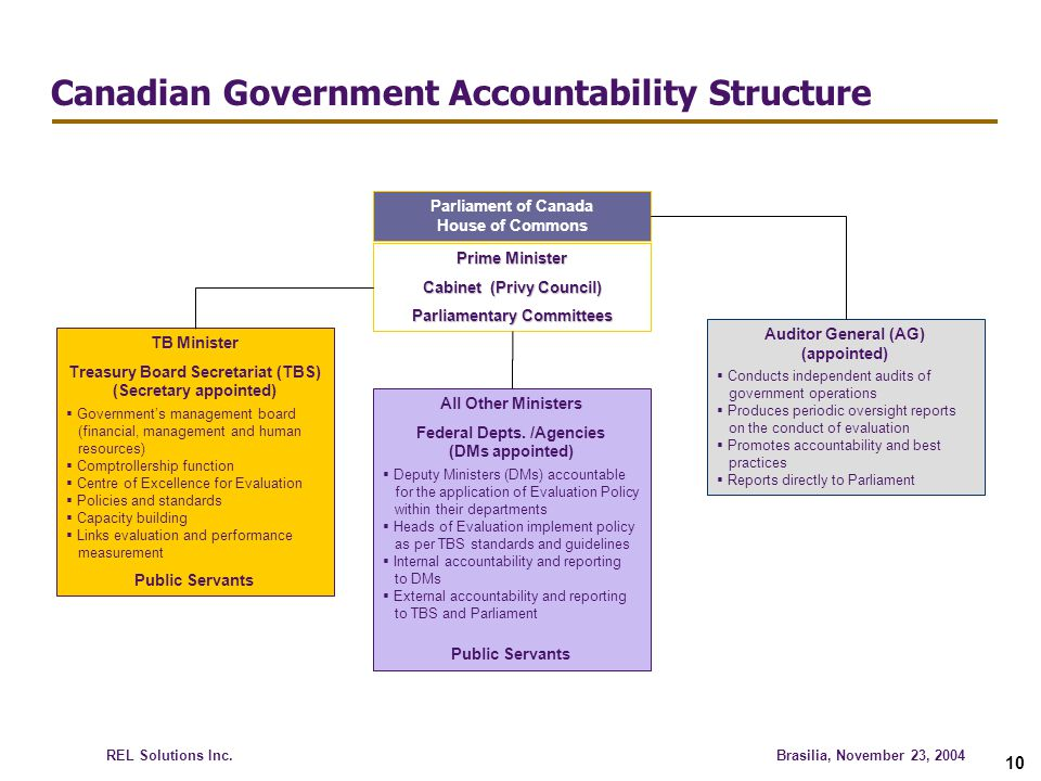 Canadian Government Accountability Structure