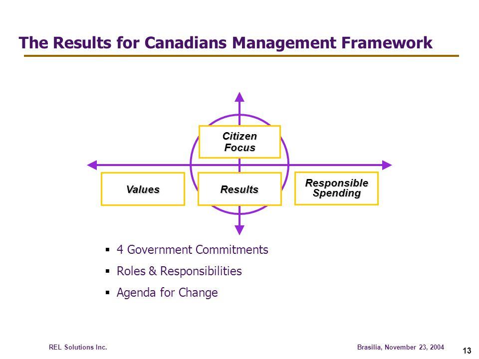 The Results for Canadians Management Framework