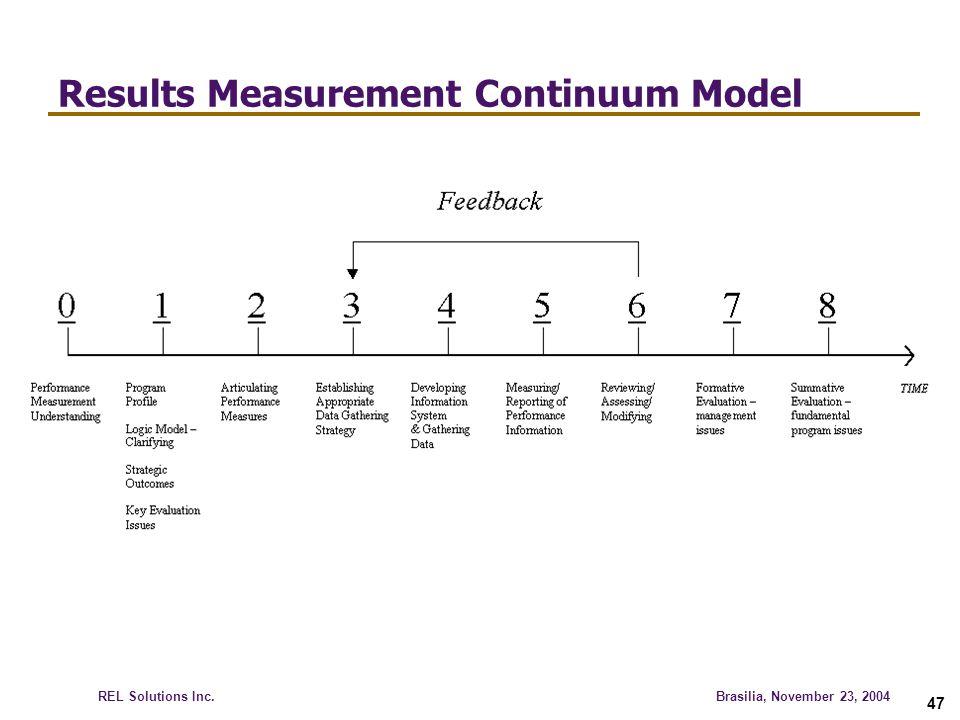 Results Measurement Continuum Model