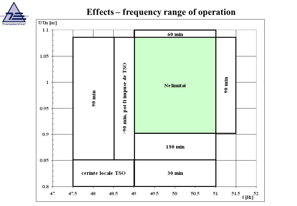 Effects – frequency range of operation