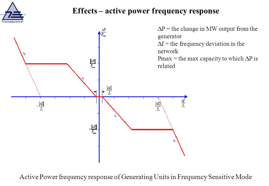 Effects – active power frequency response
