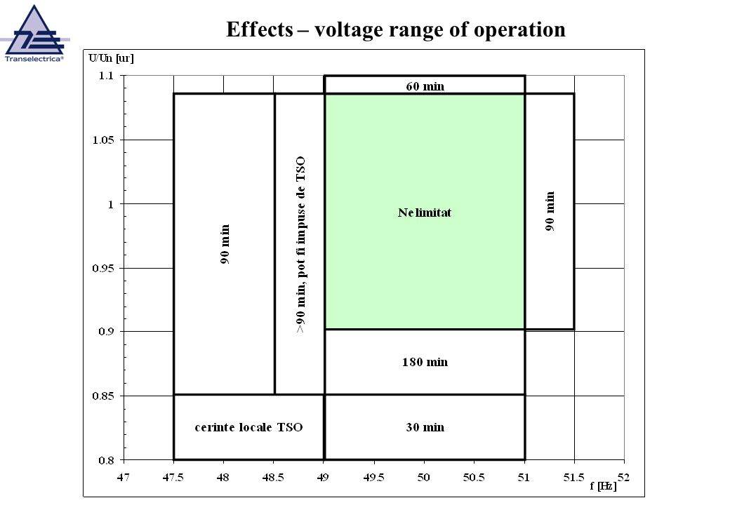 Effects – voltage range of operation