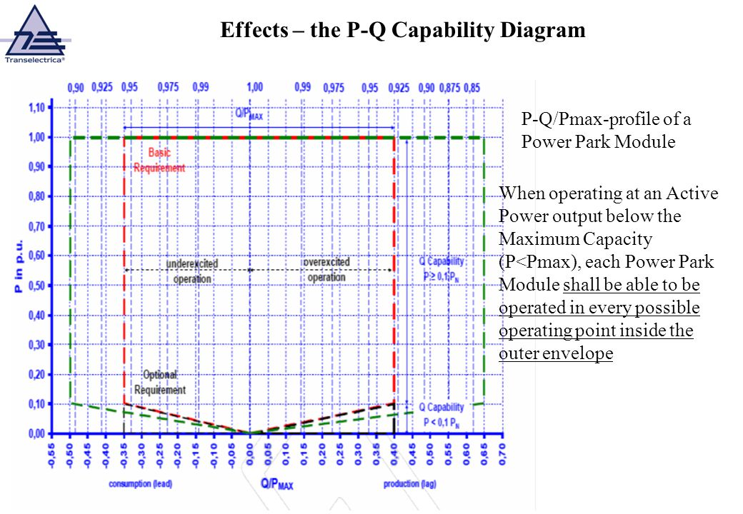 Effects – the P-Q Capability Diagram