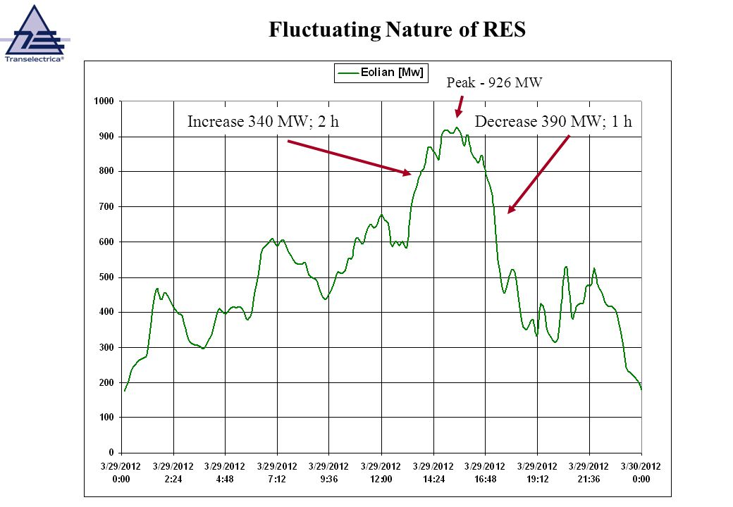 Fluctuating Nature of RES