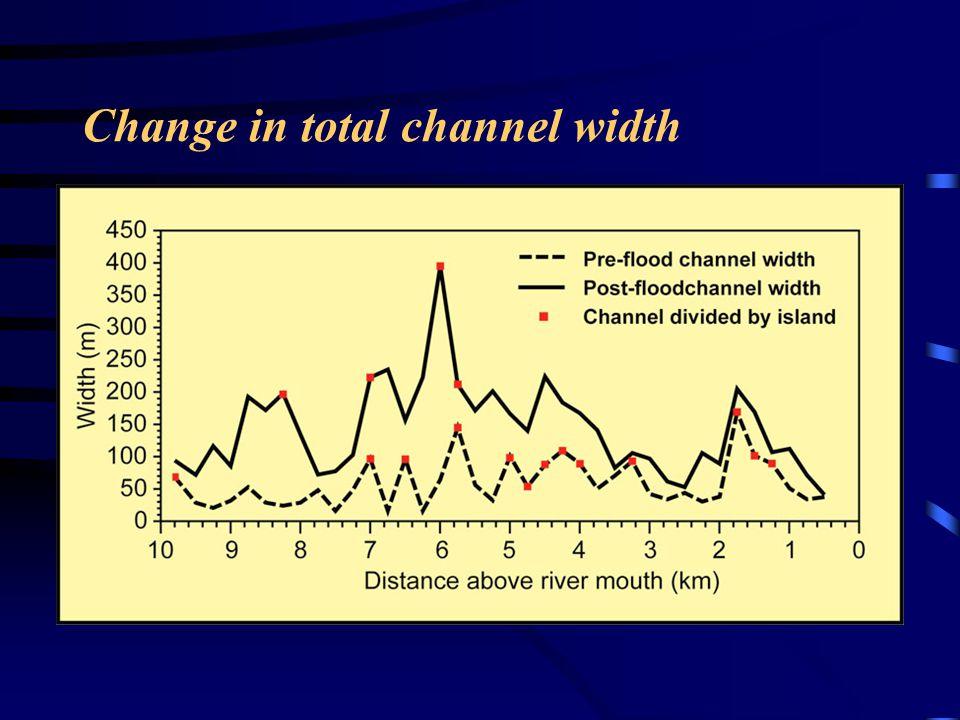 Change in total channel width