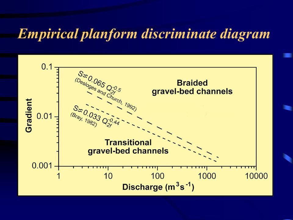 Empirical planform discriminate diagram