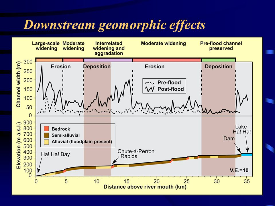 Downstream geomorphic effects