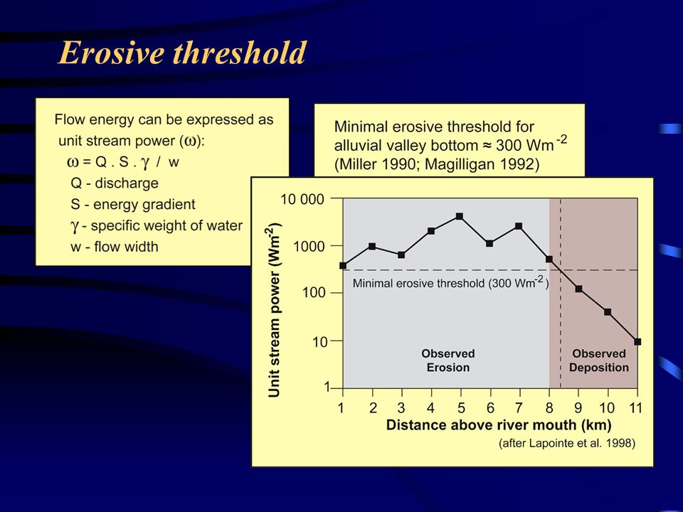 Erosive threshold