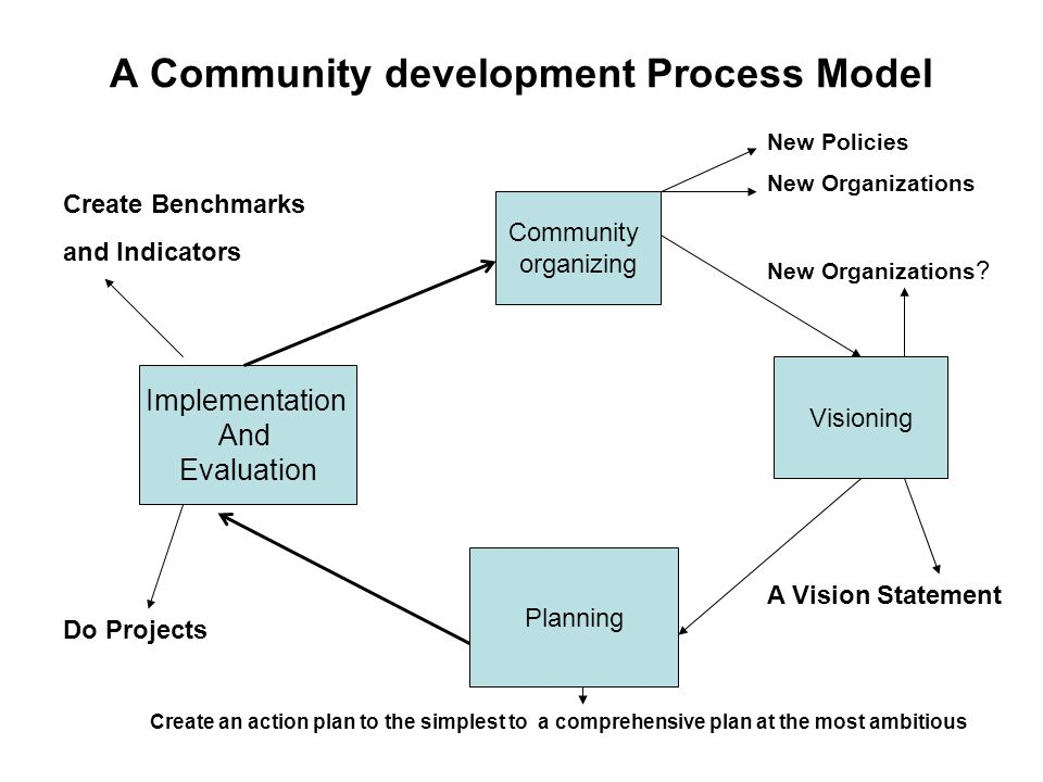A Community development Process Model