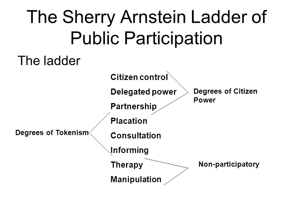 The Sherry Arnstein Ladder of Public Participation
