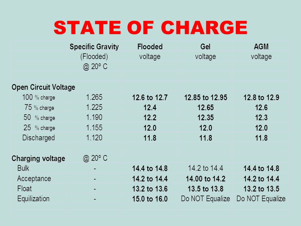 STATE OF CHARGE