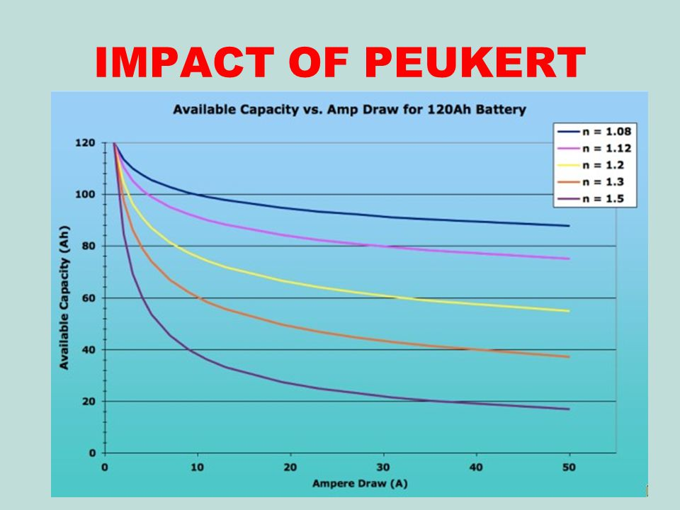 IMPACT OF PEUKERT