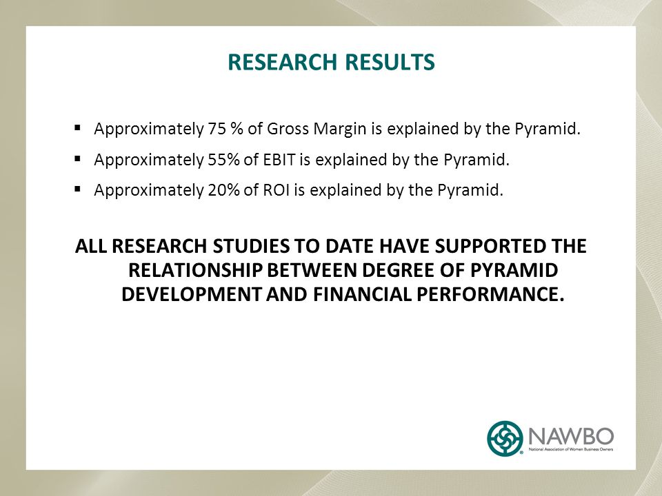 RESEARCH RESULTS Approximately 75 % of Gross Margin is explained by the Pyramid. Approximately 55% of EBIT is explained by the Pyramid.