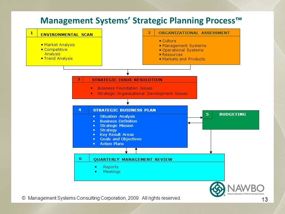 Management Systems' Strategic Planning Process™