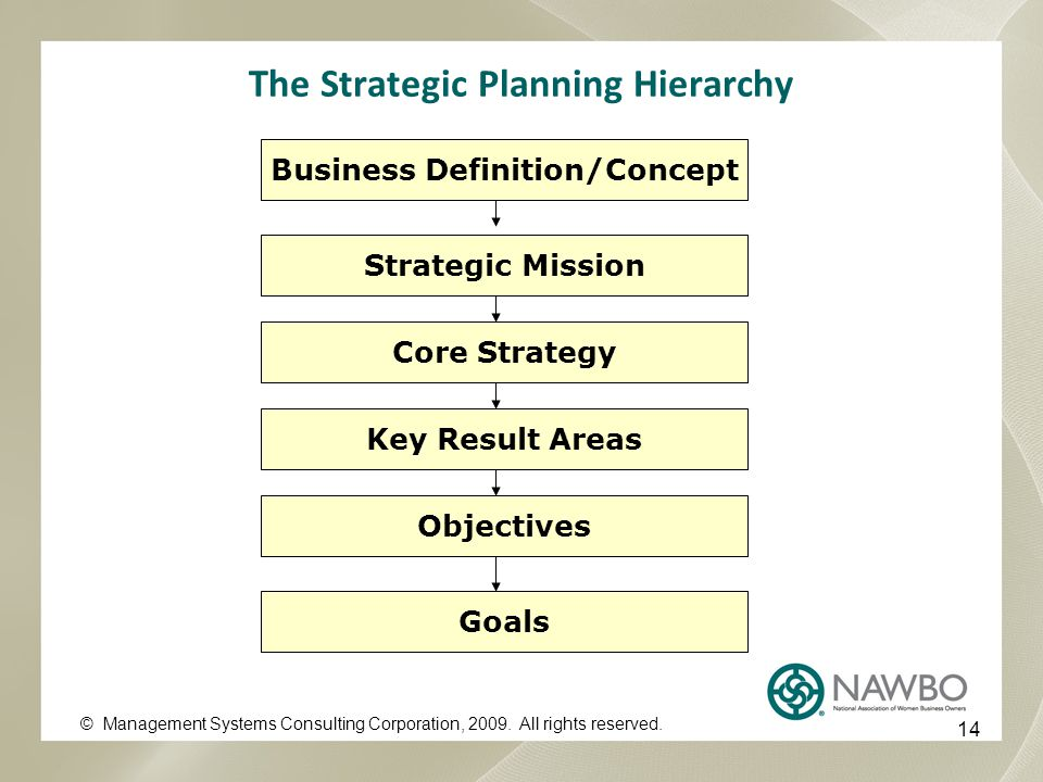 The Strategic Planning Hierarchy