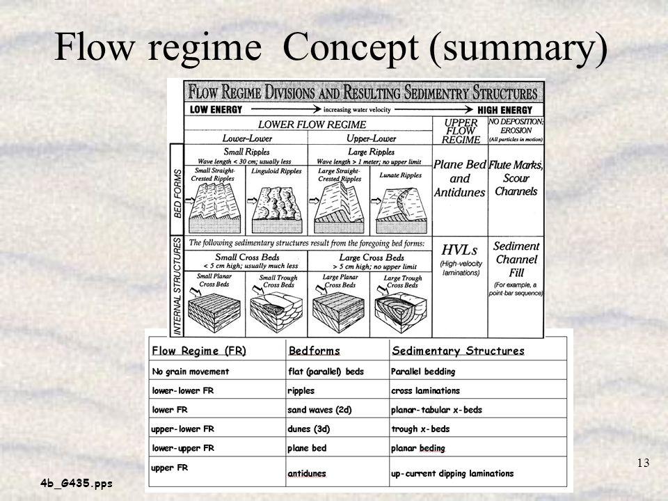 Flow regime Concept (summary)